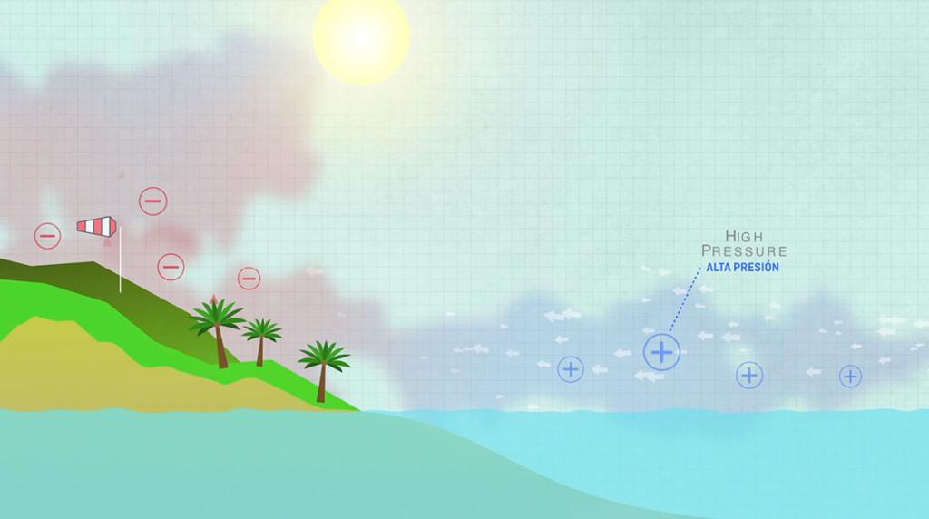gráfico sobre las brisas marinas