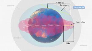 este gráfico muestra la atmósfera y como los rayos solares la atraviesan