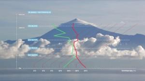 Curva de estado posicionada en Tenerife